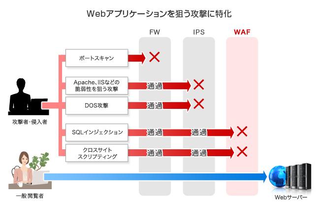 WAF(Webアプリケーションファイ...